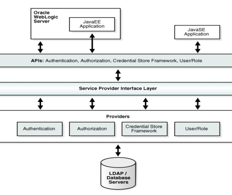 IT-Security (Part 2): WebLogic Server And Oracle Platform